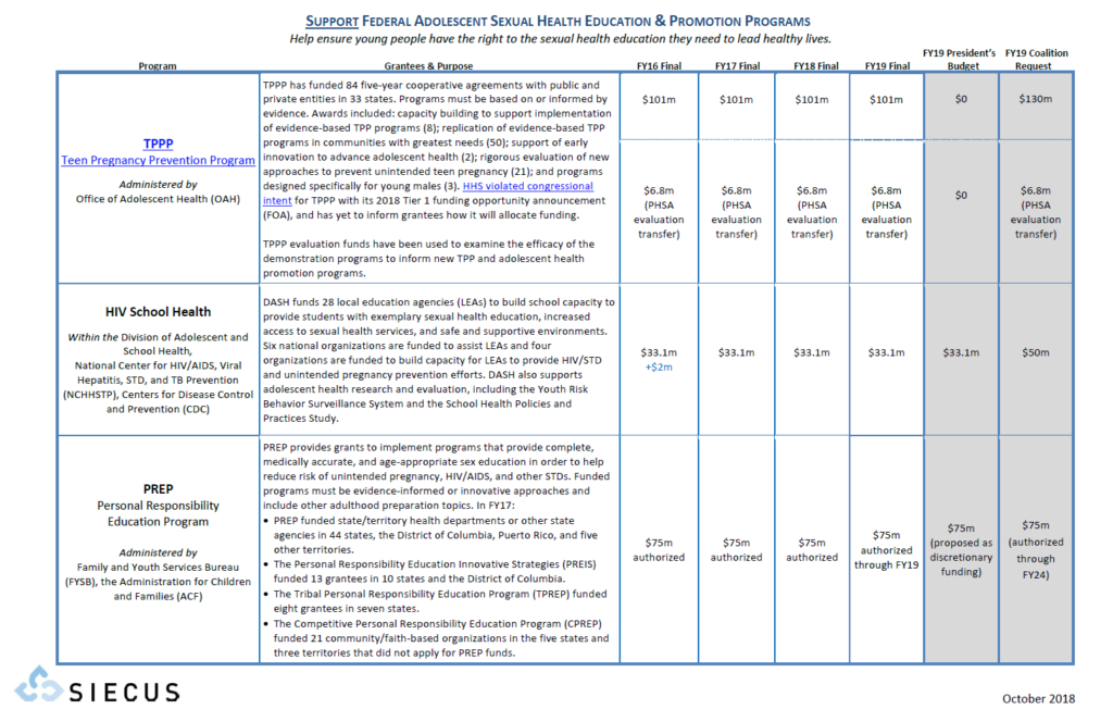 federal programs funding chart siecus