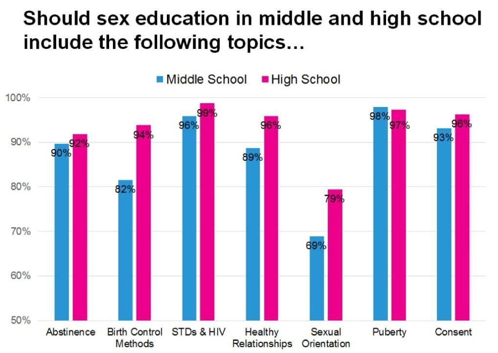 abstinence only education statistics 2017