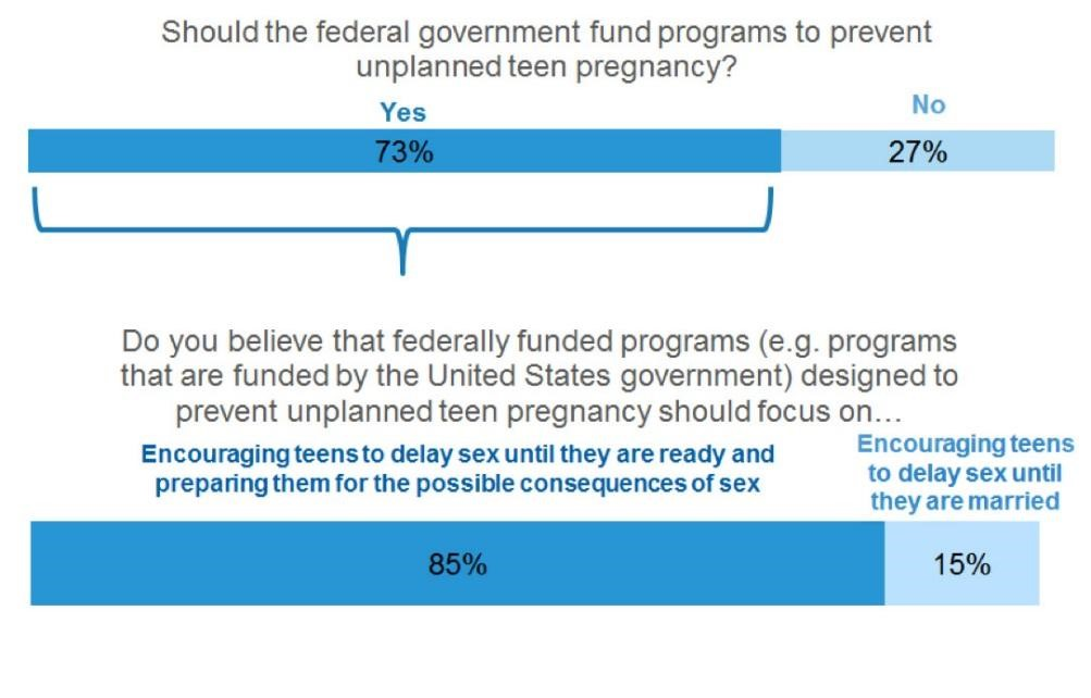 An evaluation sex education programs